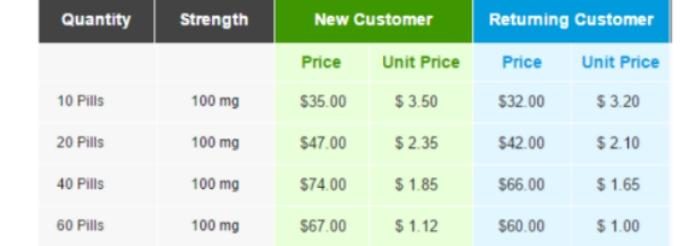 Average prices for Sildenafil Citrate 100mg tablets