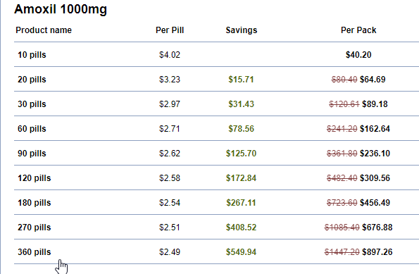 Buying Antibiotics Online Price